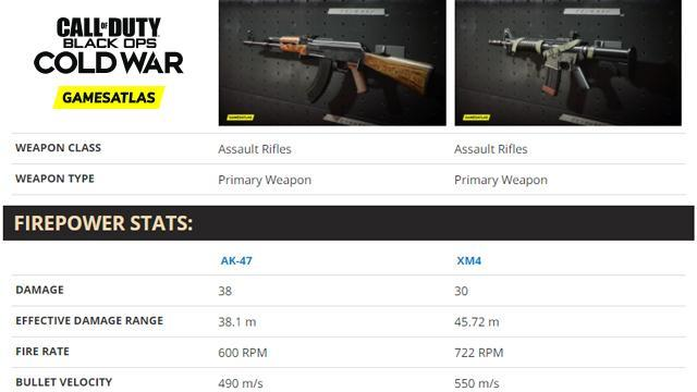 COD: Black Ops Cold War Weapons Comparison