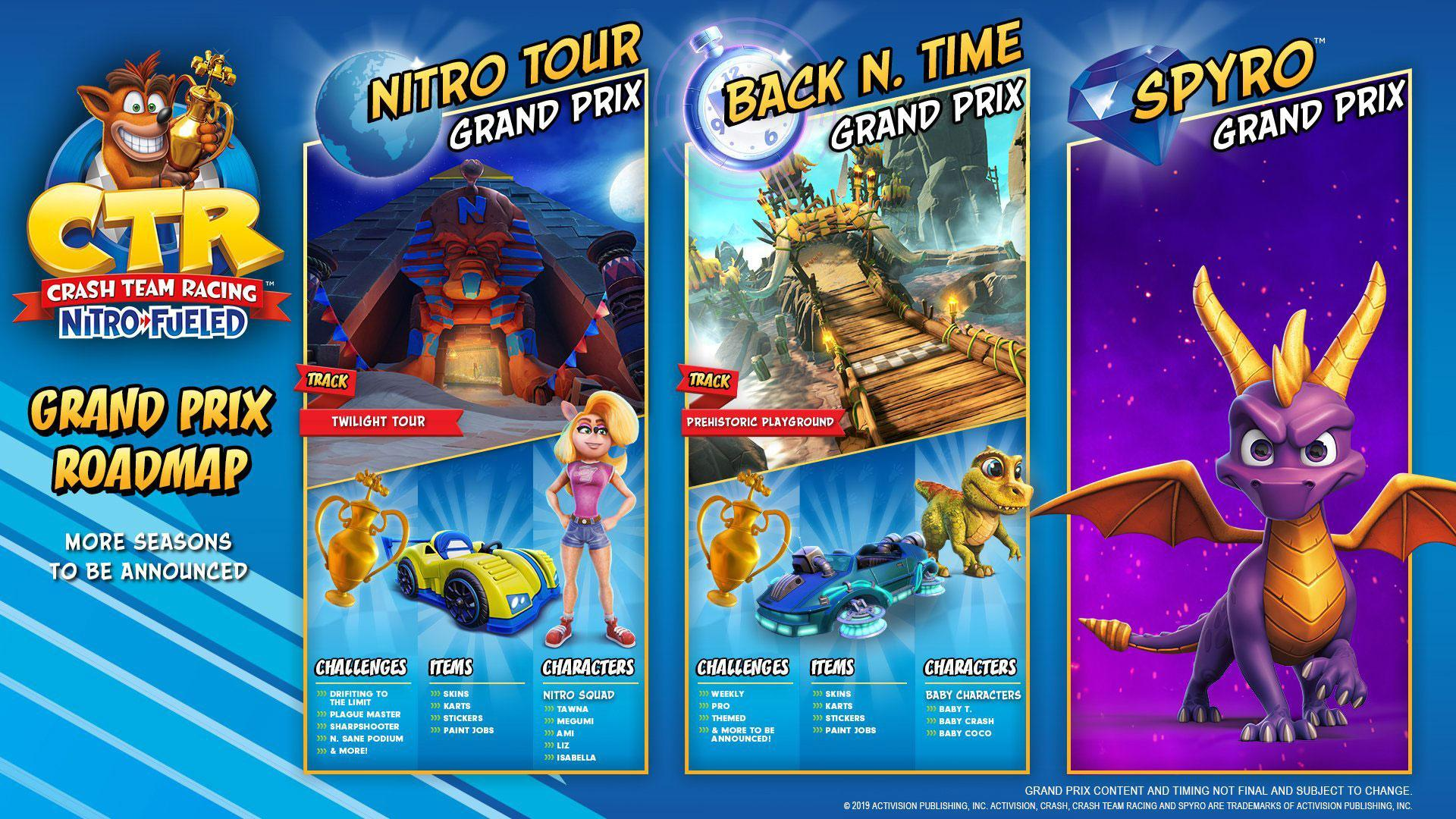 Grand Prix and Nitro Points Details for Crash Team Racing Nitro-Fueled
