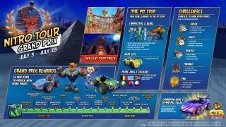 ctr nitro fueled nitro tour grand prix content breakdown